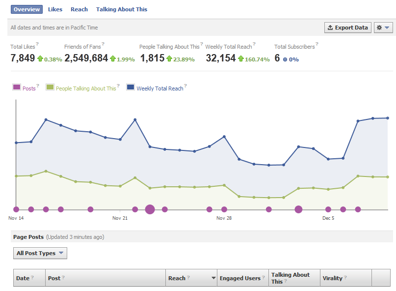Use Facebook Insights to be a Better Social Marketer