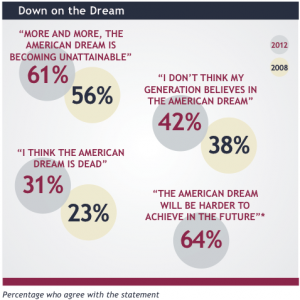 Today's  Definition American Dream