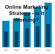 Is Your Online Marketing Strategy Working?
