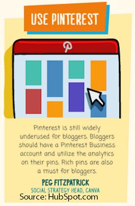 Blog Post Promotion on Pinterest