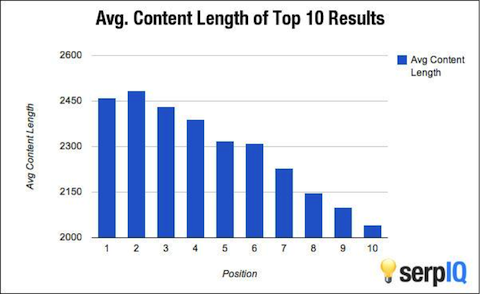 Blog content length and search engine position