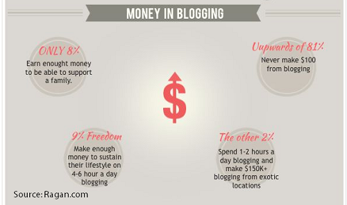 How many people actually earn money in blogging