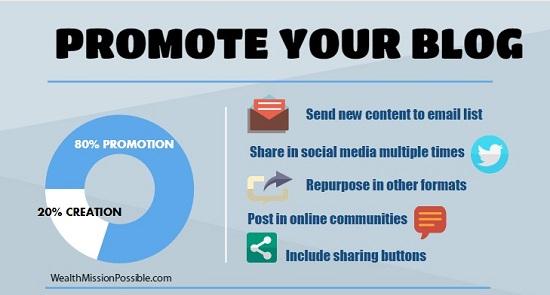 Blog Post Promotion 80 - 20 Rule
