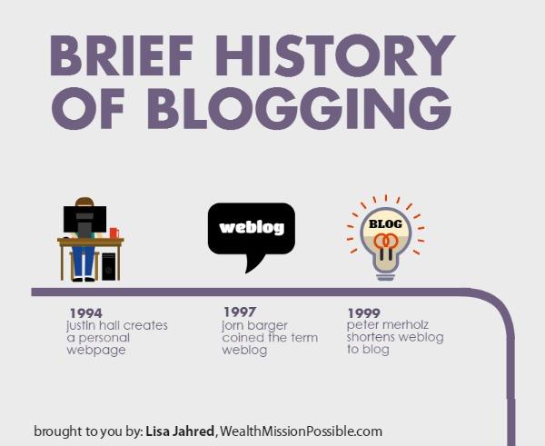 Blog History