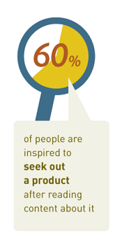 60% of people are inspired to seek a product after reading content about it.