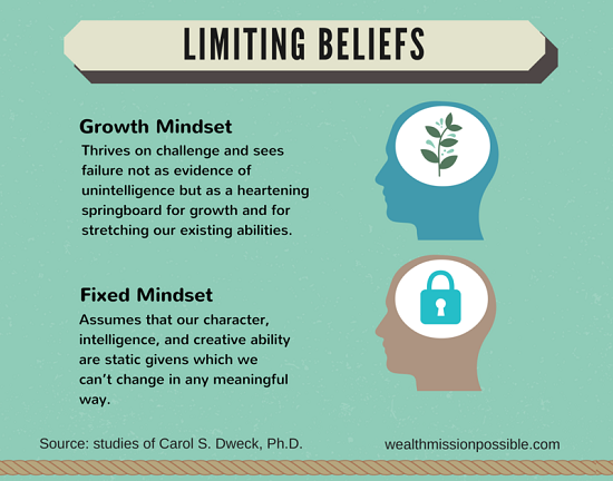 Limiting Beliefs in MLM