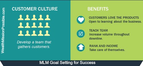 MLM Customer Strategy