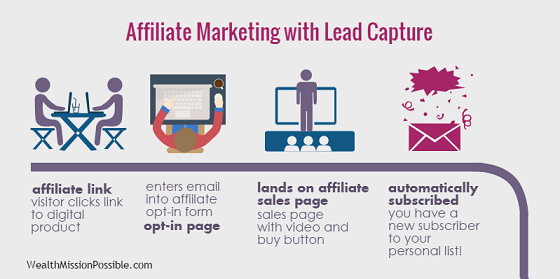 Lead capture process