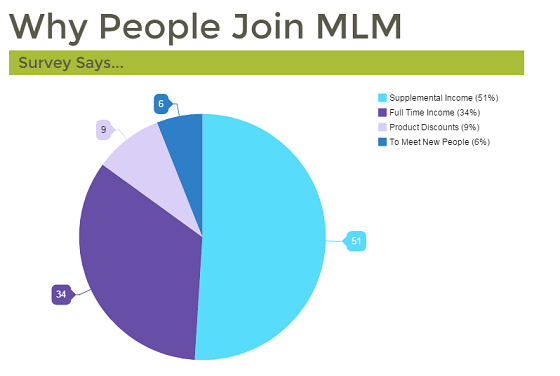 Chart of why people join MLM