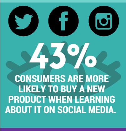 Sales using social media
