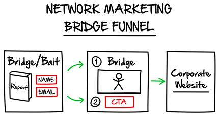 Use a sales funnel to build your mlm business