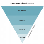 ClickFunnels for MLM: How to Grow your Business